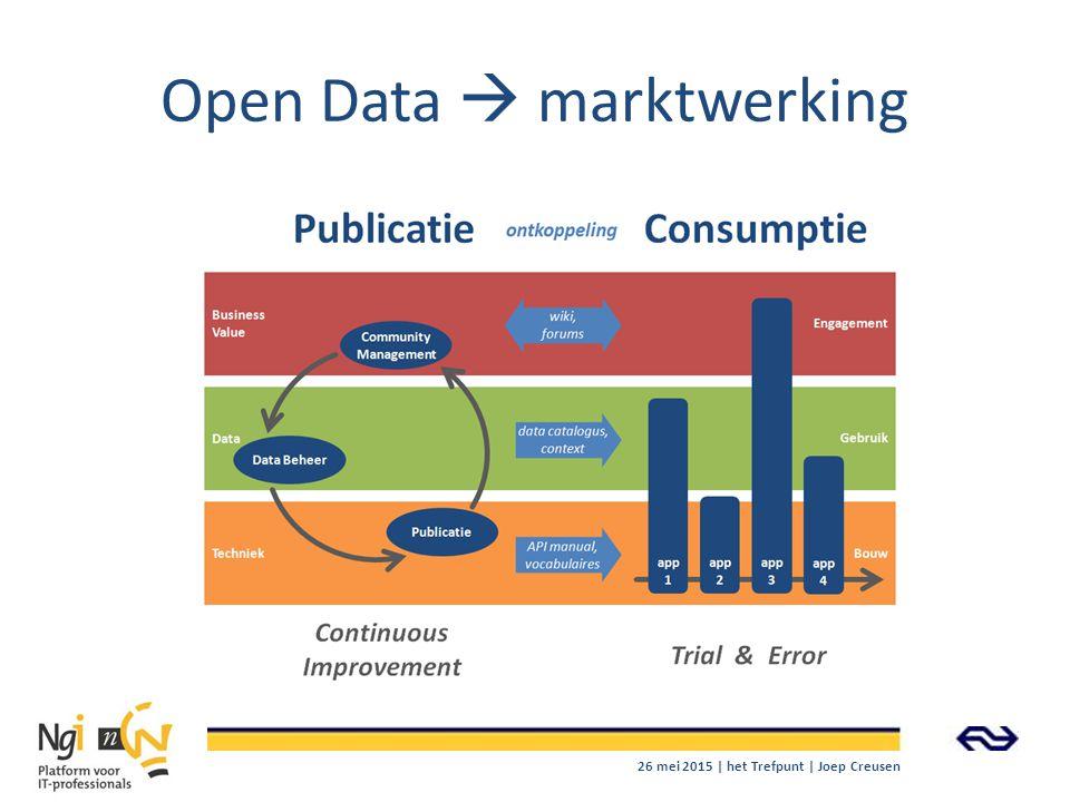 Open Data  marktwerking 26 mei 2015 | het Trefpunt | Joep Creusen