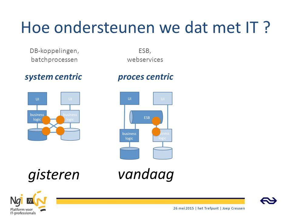 Hoe ondersteunen we dat met IT ? gisteren vandaag system centricproces centric DB-koppelingen, batchprocessen ESB, webservices 26 mei 2015 | het Trefp