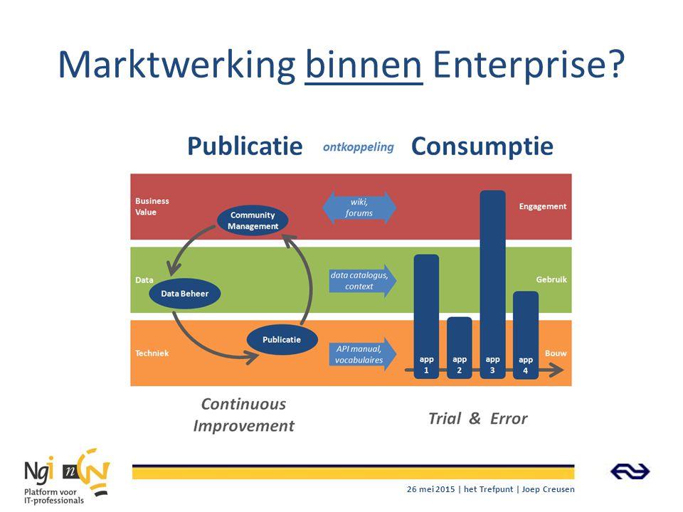 Marktwerking binnen Enterprise? 26 mei 2015 | het Trefpunt | Joep Creusen