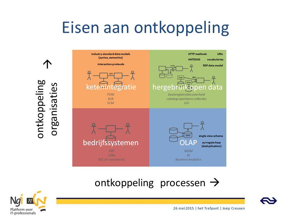Eisen aan ontkoppeling ontkoppeling processen  ontkoppeling organisaties  26 mei 2015 | het Trefpunt | Joep Creusen
