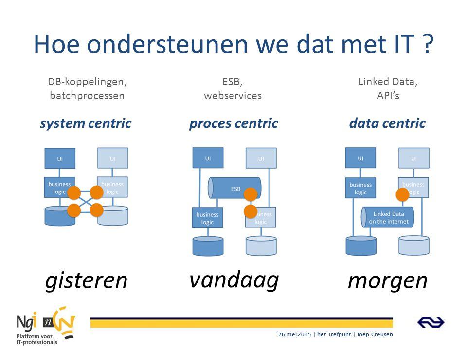 Hoe ondersteunen we dat met IT ? gisteren vandaag morgen system centricproces centricdata centric DB-koppelingen, batchprocessen ESB, webservices Link