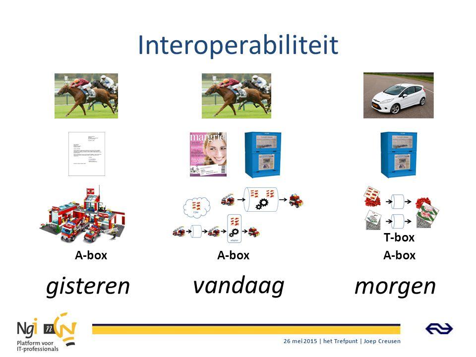 Interoperabiliteit gisteren vandaag morgen A-box T-box 26 mei 2015 | het Trefpunt | Joep Creusen