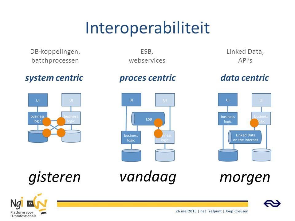 Interoperabiliteit gisteren vandaag morgen system centricproces centricdata centric DB-koppelingen, batchprocessen ESB, webservices Linked Data, API's
