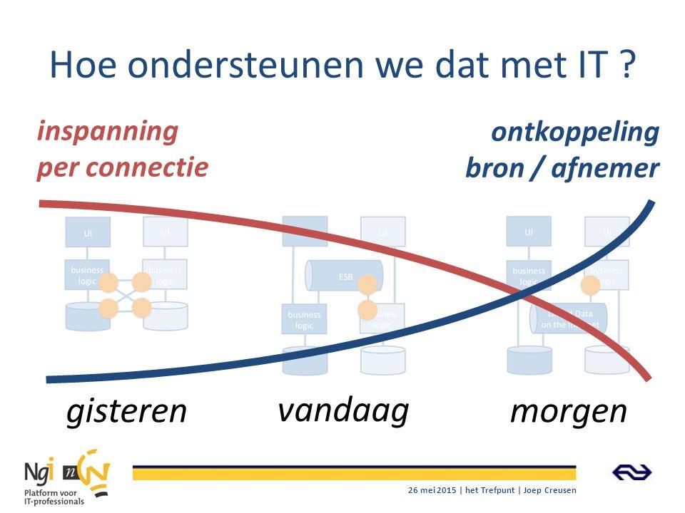Hoe ondersteunen we dat met IT ? gisteren vandaag morgen inspanning per connectie ontkoppeling bron / afnemer 26 mei 2015 | het Trefpunt | Joep Creuse