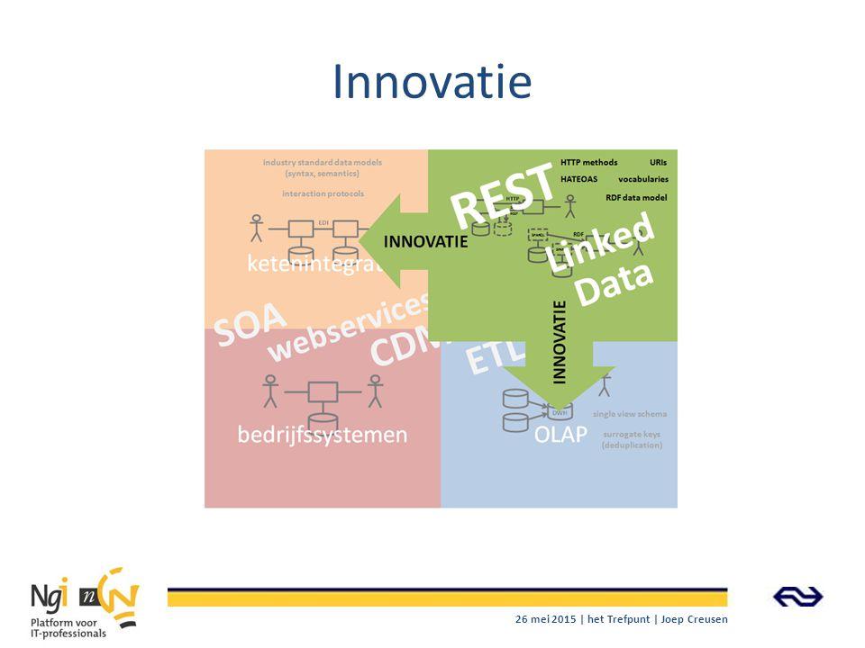 Innovatie 26 mei 2015 | het Trefpunt | Joep Creusen