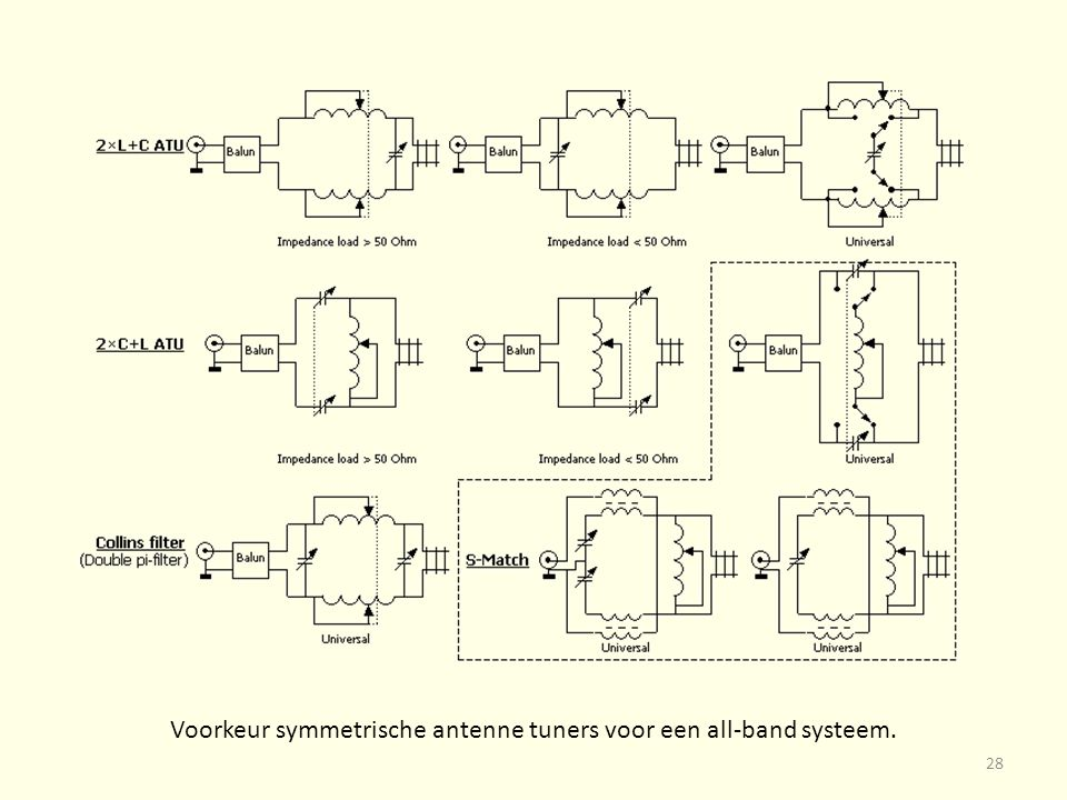Voorkeur symmetrische antenne tuners voor een all-band systeem. 28