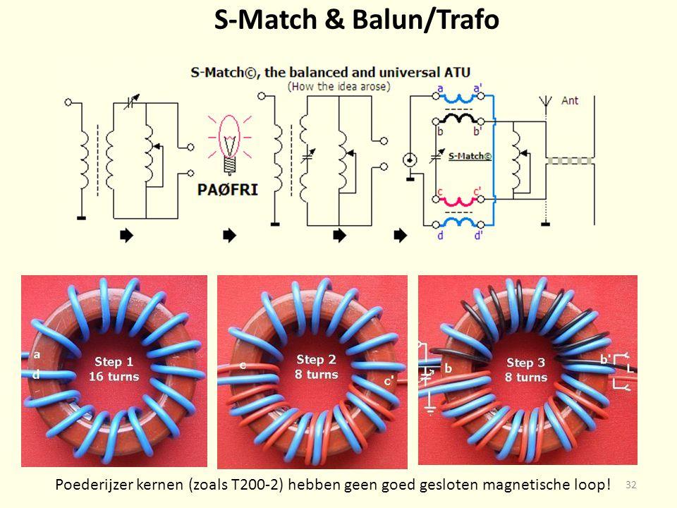 S-Match & Balun/Trafo 32 Poederijzer kernen (zoals T200-2) hebben geen goed gesloten magnetische loop!