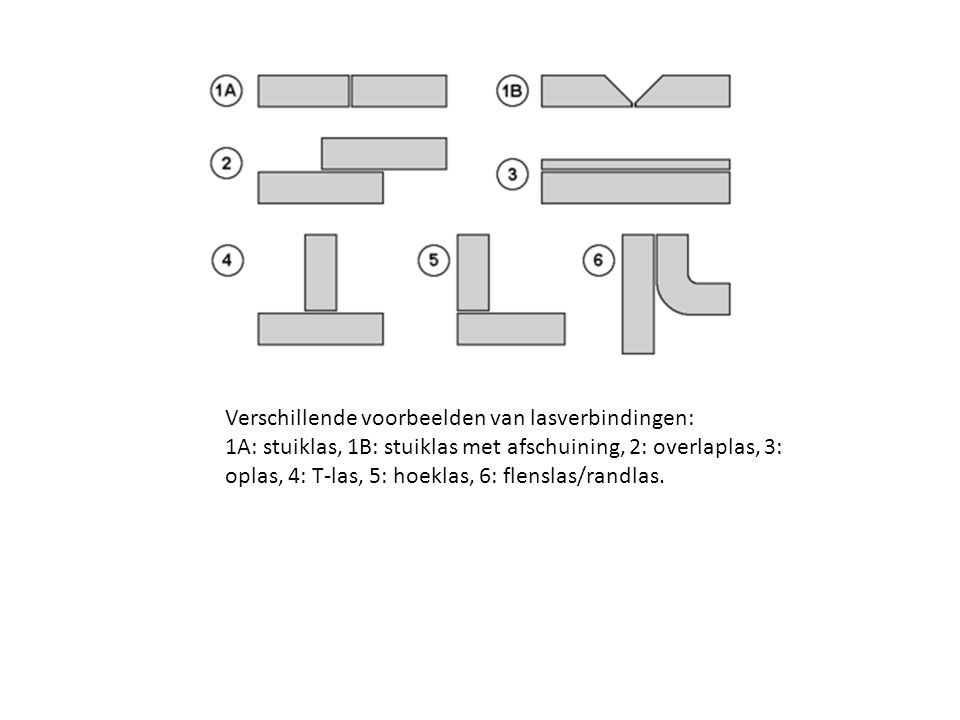 1 Verbinding 1 is de meest gebruikte maar ongeschikte verbinding.