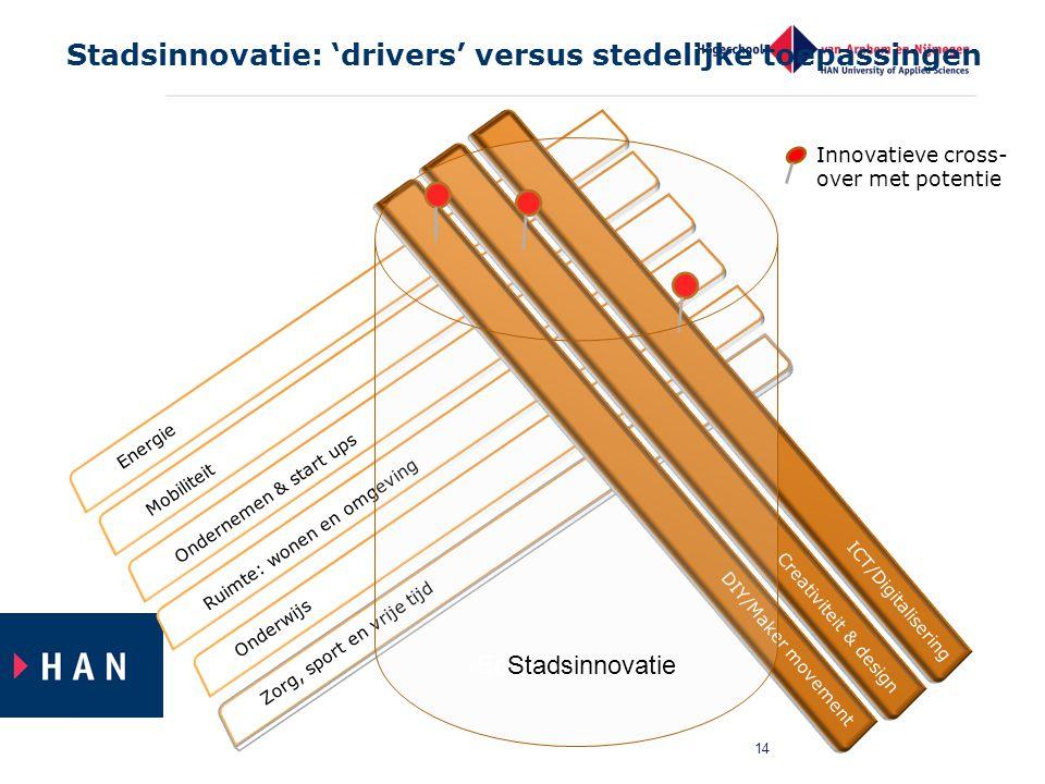 14 Stadsinnovatie: 'drivers' versus stedelijke toepassingen Energie Mobiliteit Ondernemen & start ups Ruimte: wonen en omgeving Onderwijs Zorg, sport