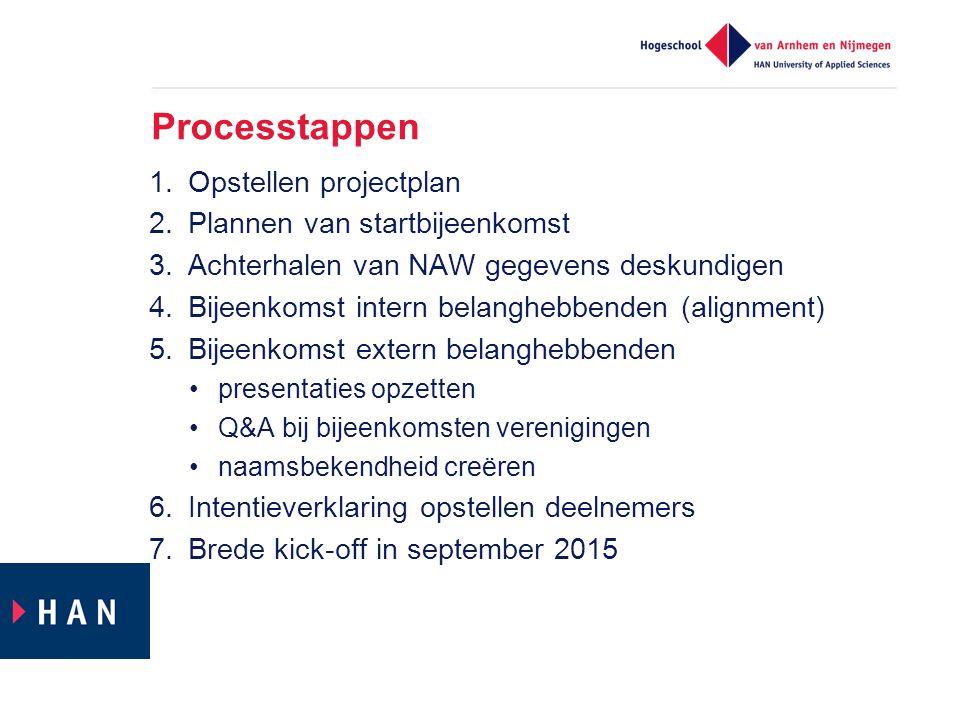 Processtappen 1.Opstellen projectplan 2.Plannen van startbijeenkomst 3.Achterhalen van NAW gegevens deskundigen 4.Bijeenkomst intern belanghebbenden (