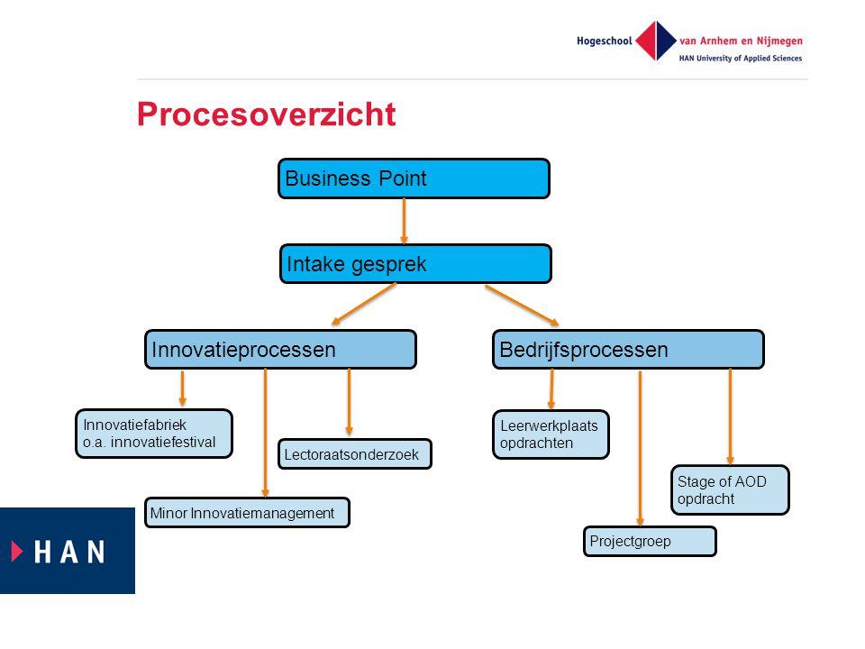 Procesoverzicht Business Point Intake gesprek BedrijfsprocessenInnovatieprocessen Innovatiefabriek o.a. innovatiefestival Leerwerkplaats opdrachten St
