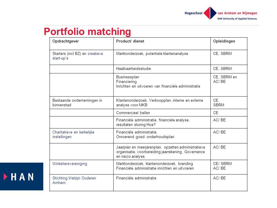 Portfolio matching OpdrachtgeverProduct/ dienstOpleidingen Starters (incl BZ) en creatieve start-up's Marktonderzoek, potentiele klantenanalyseCE, SBR