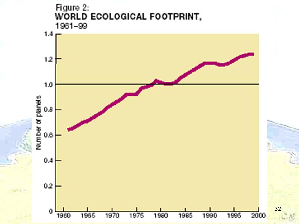 De ecologische voetafdruk32
