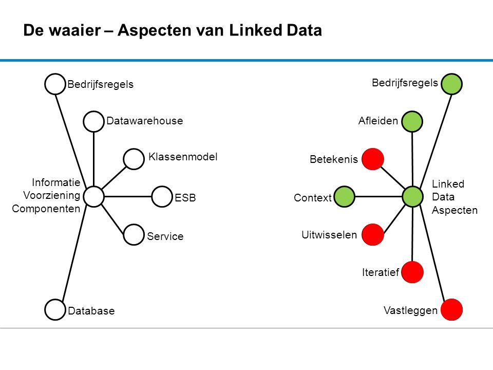De waaier – Aspecten van Linked Data Bedrijfsregels Afleiden Betekenis Context Uitwisselen Iteratief Vastleggen Database Service ESB Klassenmodel Bedr
