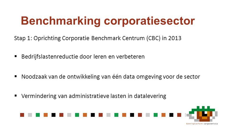 Benchmarking corporatiesector Stap 1: Oprichting Corporatie Benchmark Centrum (CBC) in 2013  Bedrijfslastenreductie door leren en verbeteren  Noodzaak van de ontwikkeling van één data omgeving voor de sector  Vermindering van administratieve lasten in datalevering