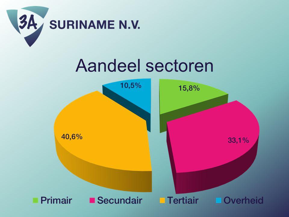 Aandeel sectoren