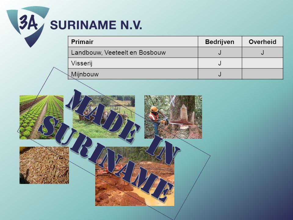 PrimairBedrijvenOverheid Landbouw, Veeteelt en BosbouwJJ VisserijJ MijnbouwJ