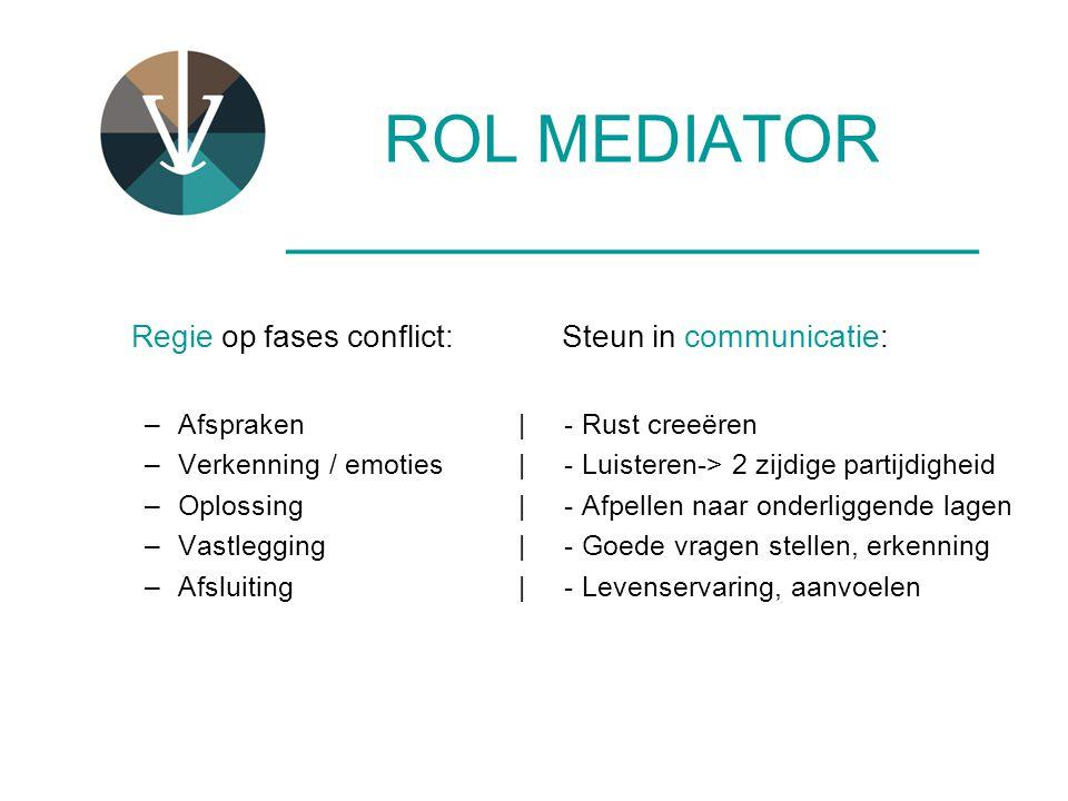 ROL MEDIATOR ___________________ Regie op fases conflict: Steun in communicatie: –Afspraken| - Rust creeëren –Verkenning / emoties | - Luisteren-> 2 z