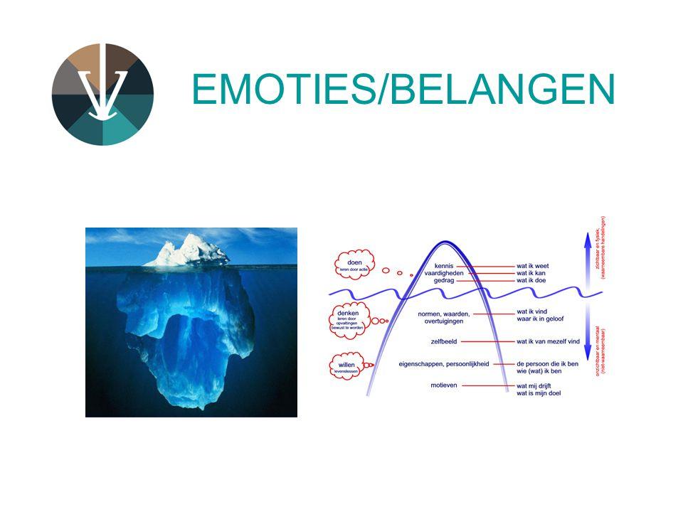 EMOTIES/BELANGEN