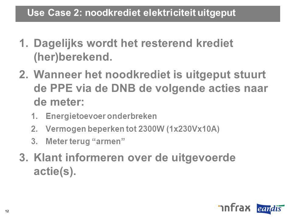 Use Case 2: noodkrediet elektriciteit uitgeput 1.Dagelijks wordt het resterend krediet (her)berekend. 2.Wanneer het noodkrediet is uitgeput stuurt de