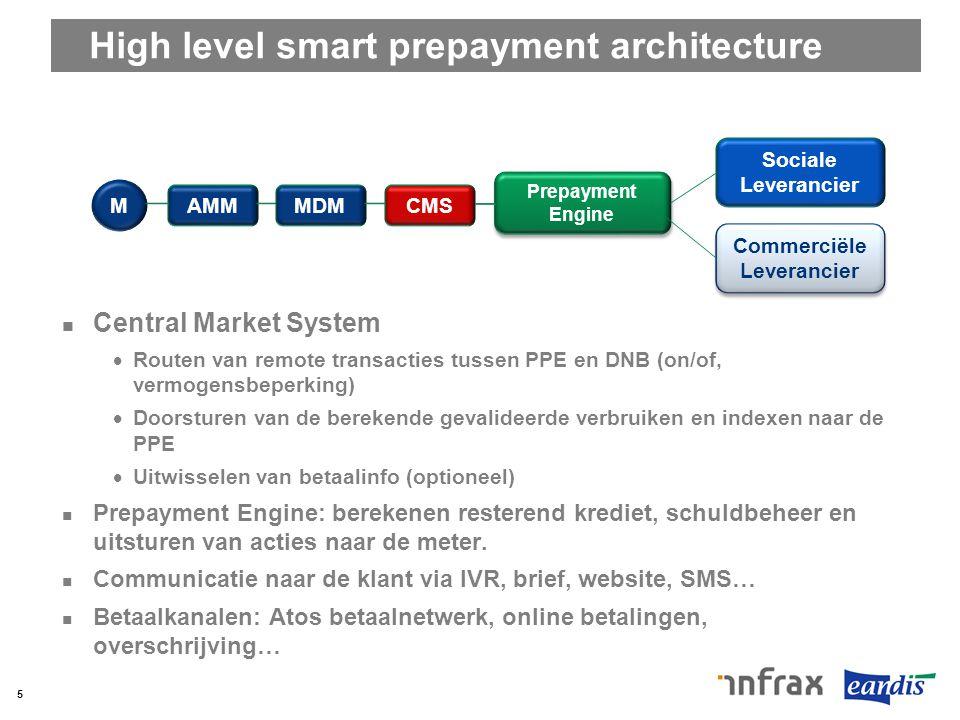 High level smart prepayment architecture Central Market System  Routen van remote transacties tussen PPE en DNB (on/of, vermogensbeperking)  Doorstu