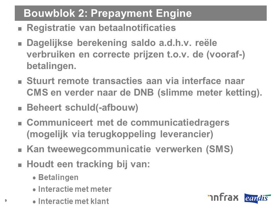 Bouwblok 2: Prepayment Engine Registratie van betaalnotificaties Dagelijkse berekening saldo a.d.h.v. reële verbruiken en correcte prijzen t.o.v. de (