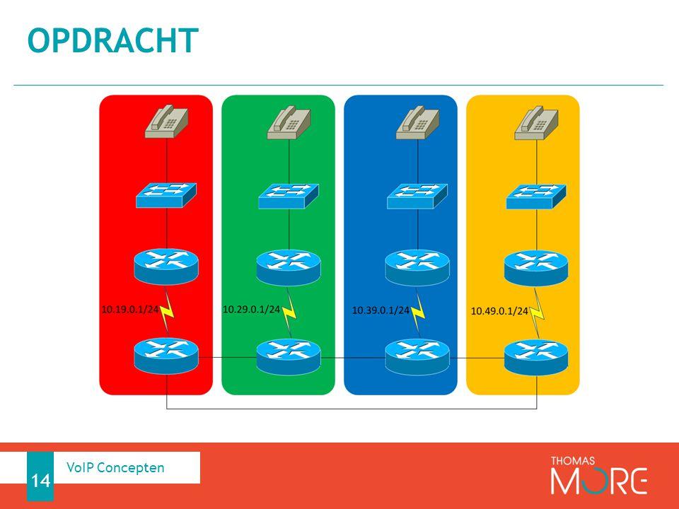 OPDRACHT 14 VoIP Concepten