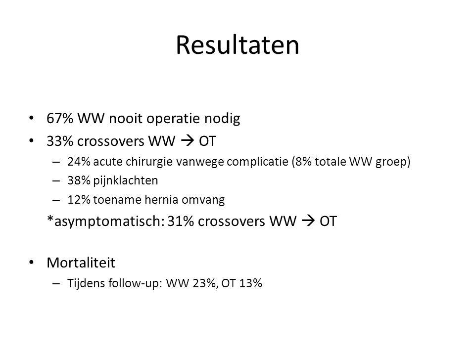 67% WW nooit operatie nodig 33% crossovers WW  OT – 24% acute chirurgie vanwege complicatie (8% totale WW groep) – 38% pijnklachten – 12% toename her