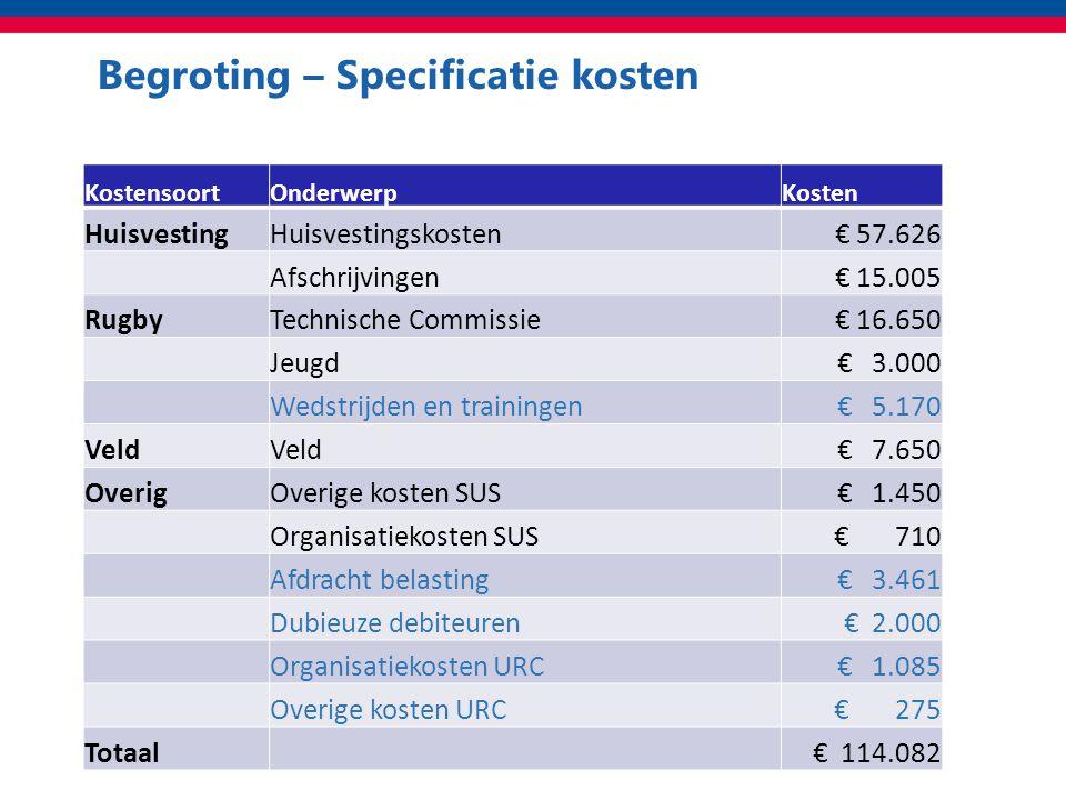 Begroting – Specificatie kosten Totaal KostensoortOnderwerpKosten HuisvestingHuisvestingskosten € 57.626 Afschrijvingen € 15.005 RugbyTechnische Commissie € 16.650 Jeugd € 3.000 Wedstrijden en trainingen € 5.170 Veld € 7.650 OverigOverige kosten SUS € 1.450 Organisatiekosten SUS € 710 Afdracht belasting € 3.461 Dubieuze debiteuren € 2.000 Organisatiekosten URC € 1.085 Overige kosten URC € 275 Totaal € 114.082