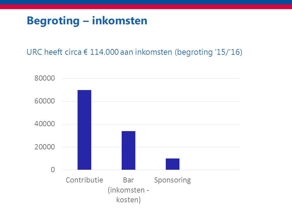 Begroting – inkomsten URC heeft circa € 114.000 aan inkomsten (begroting '15/'16)