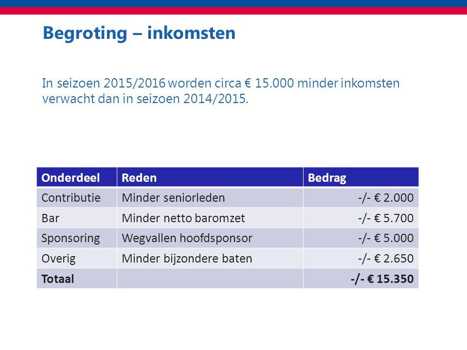 Begroting – inkomsten Totaal In seizoen 2015/2016 worden circa € 15.000 minder inkomsten verwacht dan in seizoen 2014/2015.