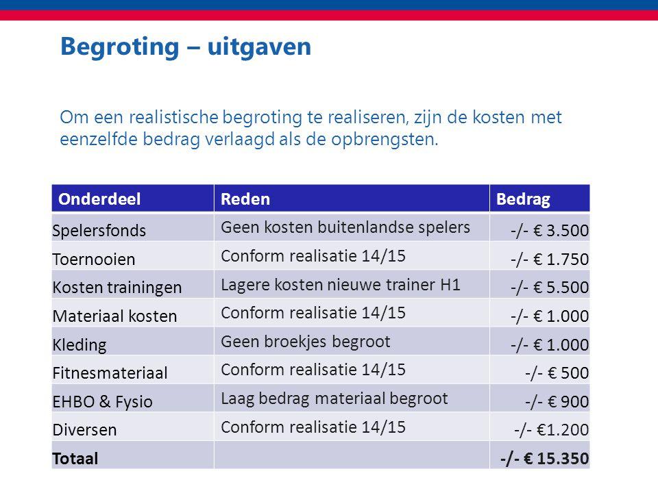 Begroting – uitgaven Totaal Om een realistische begroting te realiseren, zijn de kosten met eenzelfde bedrag verlaagd als de opbrengsten.