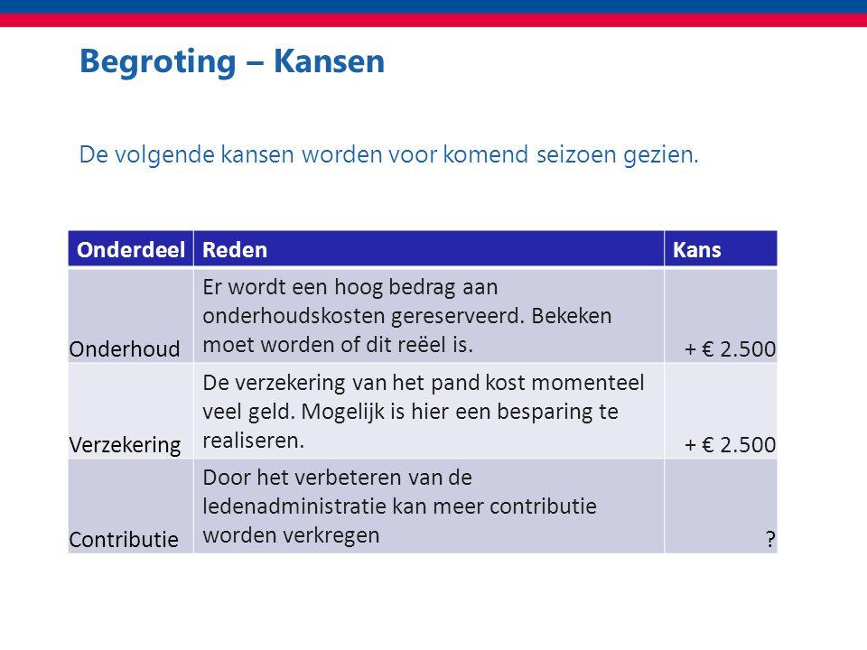 Begroting – Kansen Totaal De volgende kansen worden voor komend seizoen gezien.