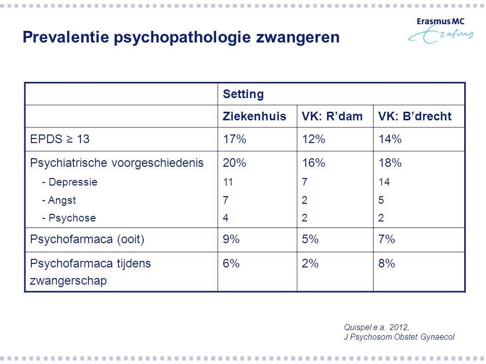 Setting ZiekenhuisVK: R'damVK: B'drecht EPDS ≥ 1317%12%14% Psychiatrische voorgeschiedenis - Depressie - Angst - Psychose 20% 11 7 4 16% 7 2 18% 14 5