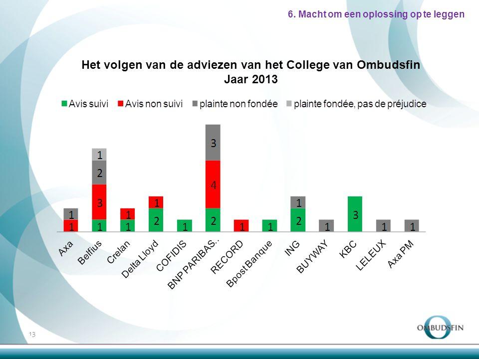 13 Het volgen van de adviezen van het College van Ombudsfin Jaar 2013 6.