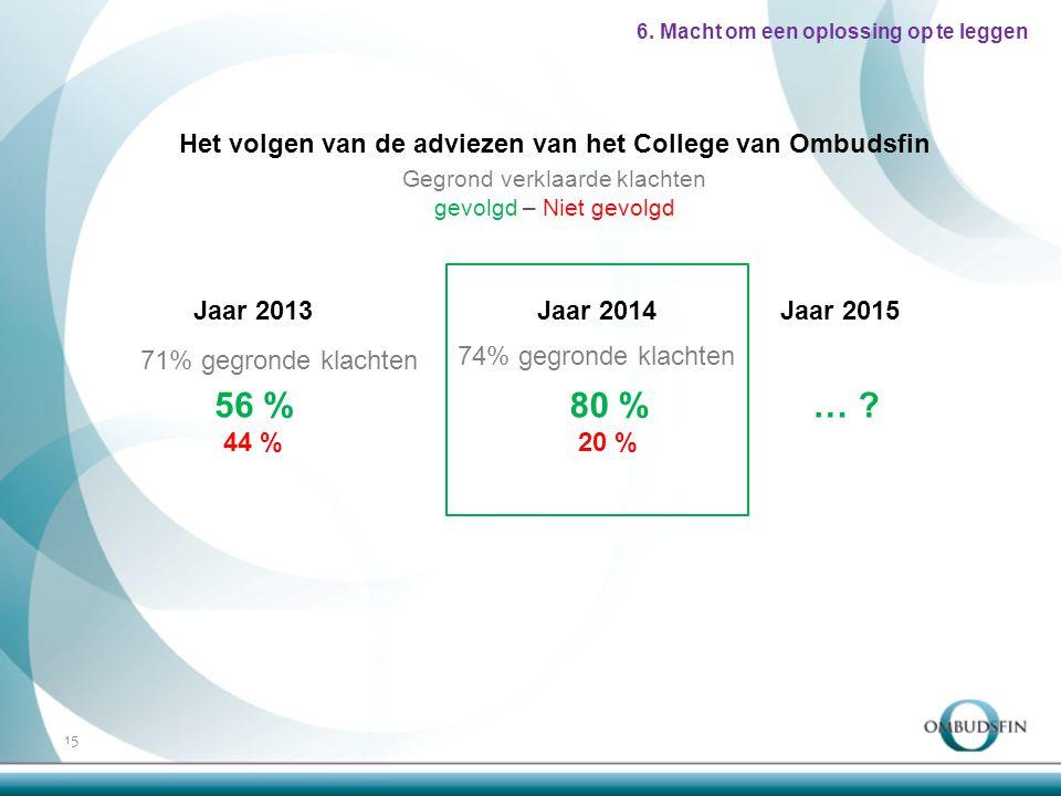 Het volgen van de adviezen van het College van Ombudsfin Gegrond verklaarde klachten gevolgd – Niet gevolgd 6.