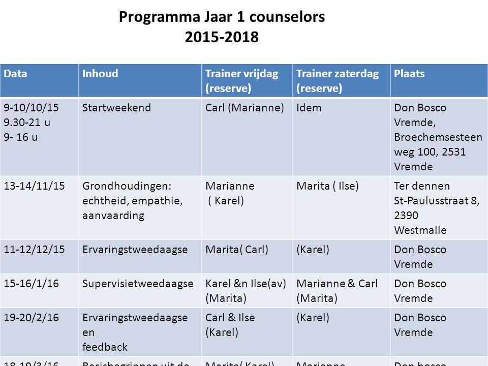 Programma Jaar 1 counselors 2015-2018 DataInhoudTrainer vrijdag (reserve) Trainer zaterdag (reserve) Plaats 9-10/10/15 9.30-21 u 9- 16 u StartweekendC