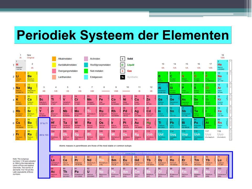 Periodiek systeem Atomen zijn gerangschikt in het Periodiek systeem