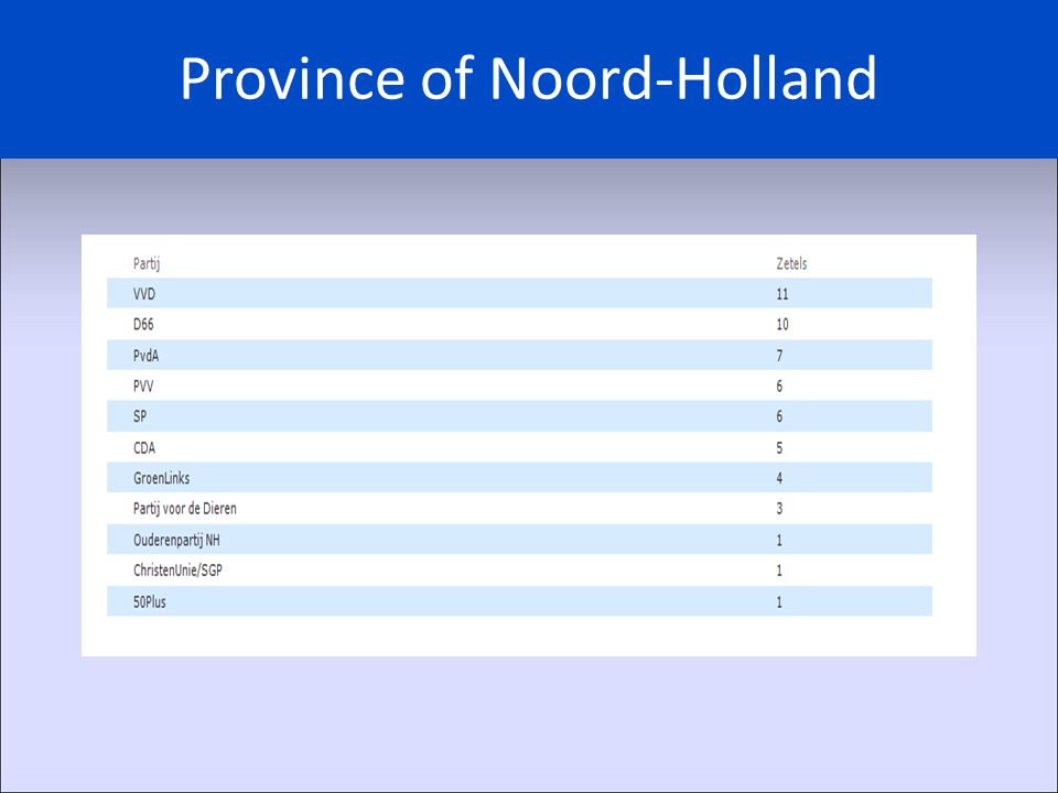 Province of Noord-Holland