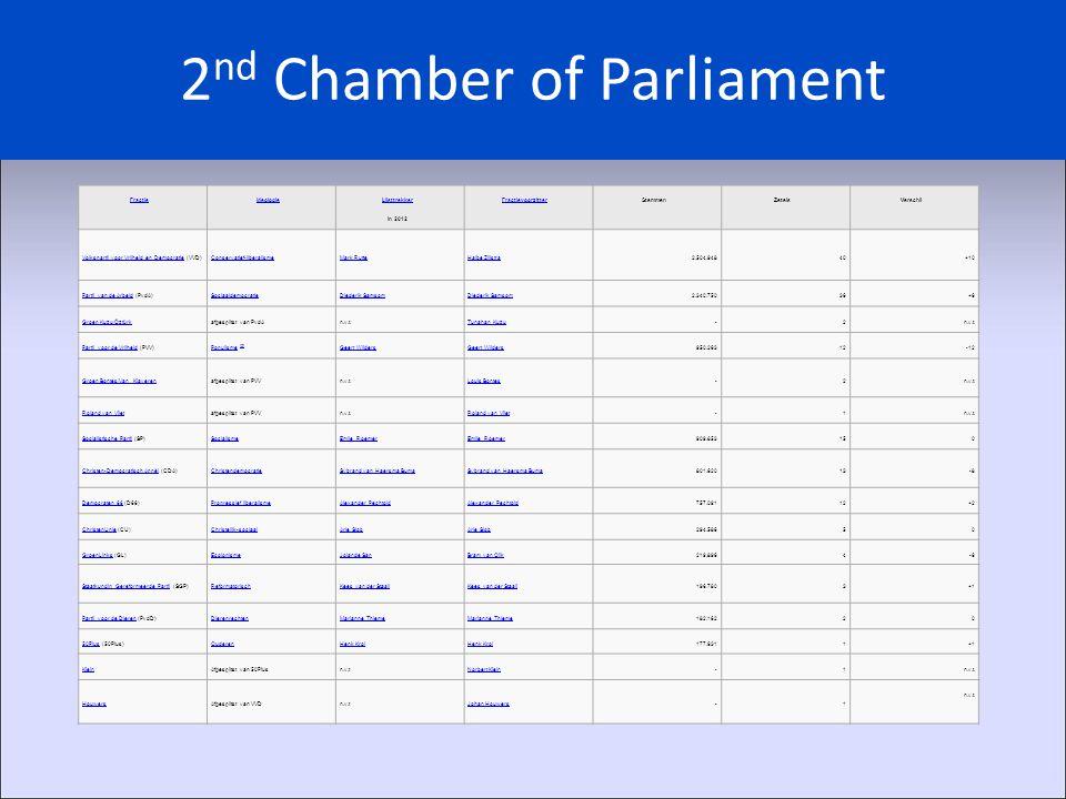 2 nd Chamber of Parliament FractieIdeologie Lijsttrekker Lijsttrekker in 2012 FractievoorzitterStemmenZetelsVerschil Volkspartij voor Vrijheid en DemocratieVolkspartij voor Vrijheid en Democratie (VVD)Conservatief-liberalismeMark RutteHalbe Zijlstra2.504.94840+10 Partij van de ArbeidPartij van de Arbeid (PvdA)SociaaldemocratieDiederik Samsom 2.340.75036+6 Groep Kuzu/Öztürkafgesplitst van PvdAn.v.t.Tunahan Kuzu-2n.v.t.