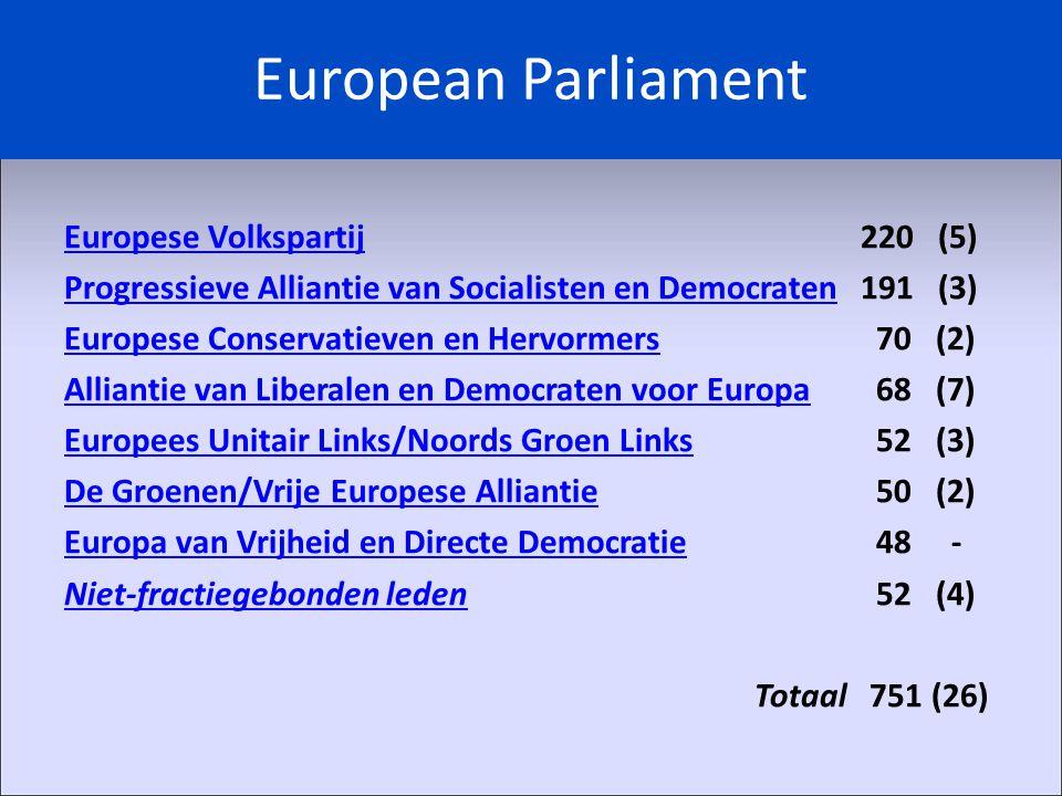 European Parliament Europese VolkspartijEuropese Volkspartij220 (5) Progressieve Alliantie van Socialisten en DemocratenProgressieve Alliantie van Socialisten en Democraten191 (3) Europese Conservatieven en HervormersEuropese Conservatieven en Hervormers 70 (2) Alliantie van Liberalen en Democraten voor EuropaAlliantie van Liberalen en Democraten voor Europa 68 (7) Europees Unitair Links/Noords Groen LinksEuropees Unitair Links/Noords Groen Links 52 (3) De Groenen/Vrije Europese AlliantieDe Groenen/Vrije Europese Alliantie 50 (2) Europa van Vrijheid en Directe DemocratieEuropa van Vrijheid en Directe Democratie 48 - Niet-fractiegebonden ledenNiet-fractiegebonden leden 52 (4) Totaal 751 (26)