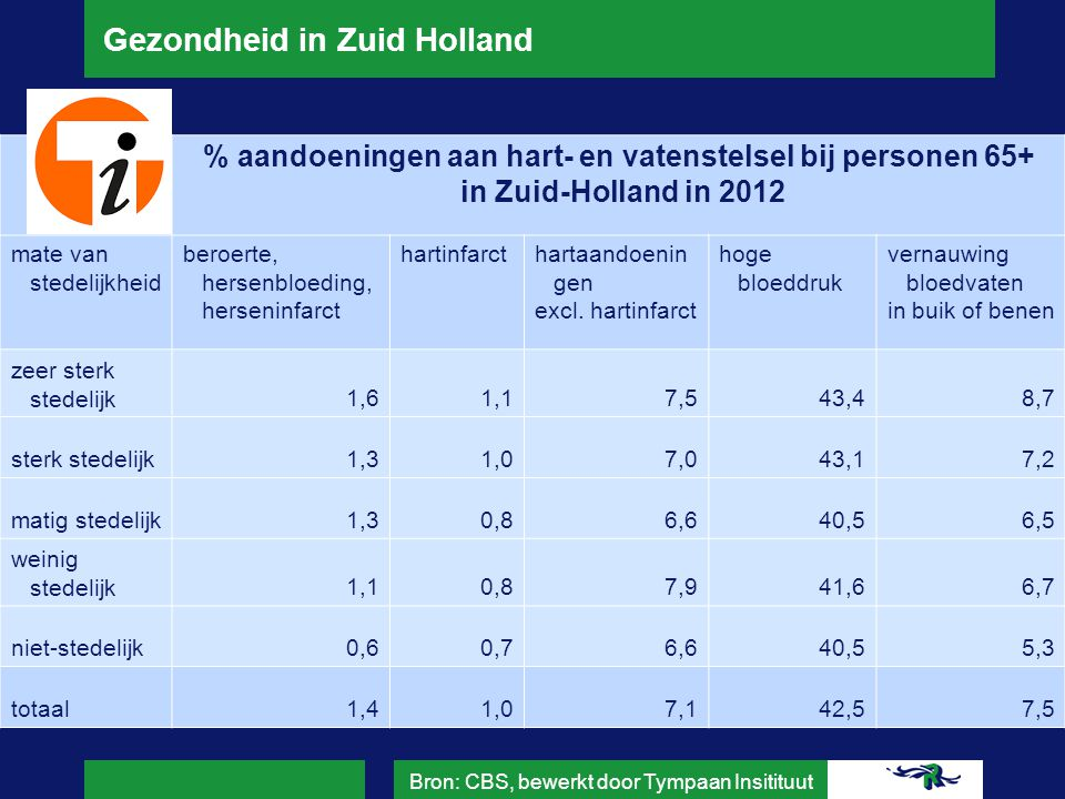 Gezondheid in Zuid Holland % veelvoorkomende aandoeningen bij personen van 19 jaar en ouder in Zuid-Holland in 2012 mate van stedelijkheid astma of COPD darmstoornissen langer dan 3 maanden kankermigraine of ernstige hoofdpijn suikerziekte zeer sterk stedelijk9,15,51,817,56,6 sterk stedelijk8,44,72,017,76,6 matig stedelijk7,04,71,915,04,6 weinig stedelijk8,04,31,915,05,6 niet-stedelijk6,84,02,314,35,2 totaal8,45,01,916,96,1 Bron: CBS, bewerkt door Tympaan Insitituut