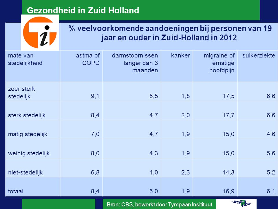 Gezondheid in Zuid Holland Bron: GGD Haaglanden, GGD Hollands Midden, GGD Rotterdam-Rijnmond, GGD Zuid-Holland Zuid Raming % mensen (19+) dat zich eenzaam voelt in Zuid-Holland in 2011 mate van stedelijkheid (zeer) ernstig eenzaam zeer sterk stedelijk9,5 sterk stedelijk7 matig stedelijk5,3 weinig stedelijk6,1 niet-stedelijk5,4 totaal7,8