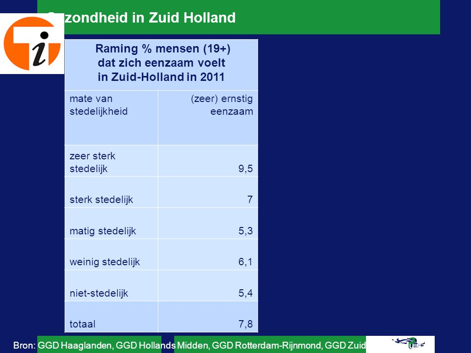 Gezondheid in Zuid Holland 19 - 6465+totaal mate van stedelijkheid hoog risico zeer sterk stedelijk6,41,17,5 sterk stedelijk3,60,94,5 matig stedelijk2,60,83,3 weinig stedelijk2,413,4 niet-stedelijk2,20,62,8 totaal4,715,7 Bron: GGD Haaglanden, GGD Hollands Midden, GGD Rotterdam-Rijnmond, GGD Zuid-Holland Zuid Raming % mensen met risico op een depressie of angststoornis in Zuid-Holland in 2011