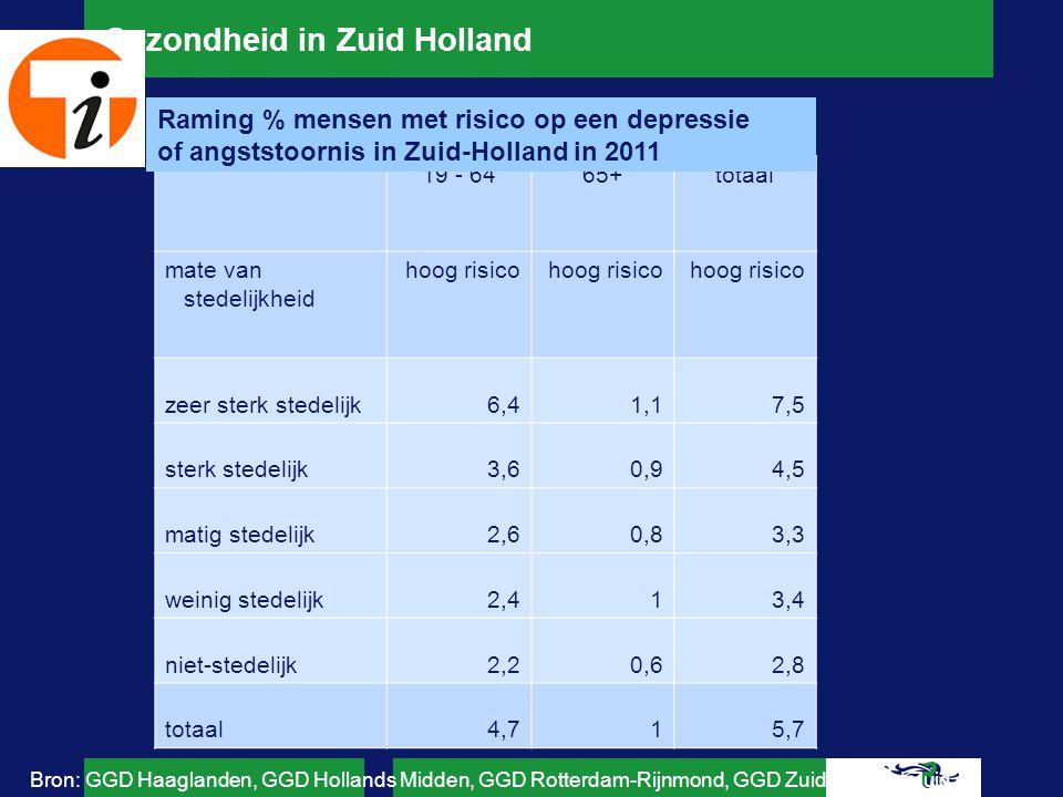 Gezondheid in Zuid Holland Aantal extramurale cliënten (18+) met psychiatrische problematiek met AWBZ-indicatie in ZH 2012-13 mate van stedelijkheidtotaal zeer sterk stedelijk0,7 sterk stedelijk0,5 matig stedelijk0,3 weinig stedelijk0,3 niet-stedelijk0,2 totaal0,5 Bron: Centrum Indicatiestelling Zorg (CIZ)