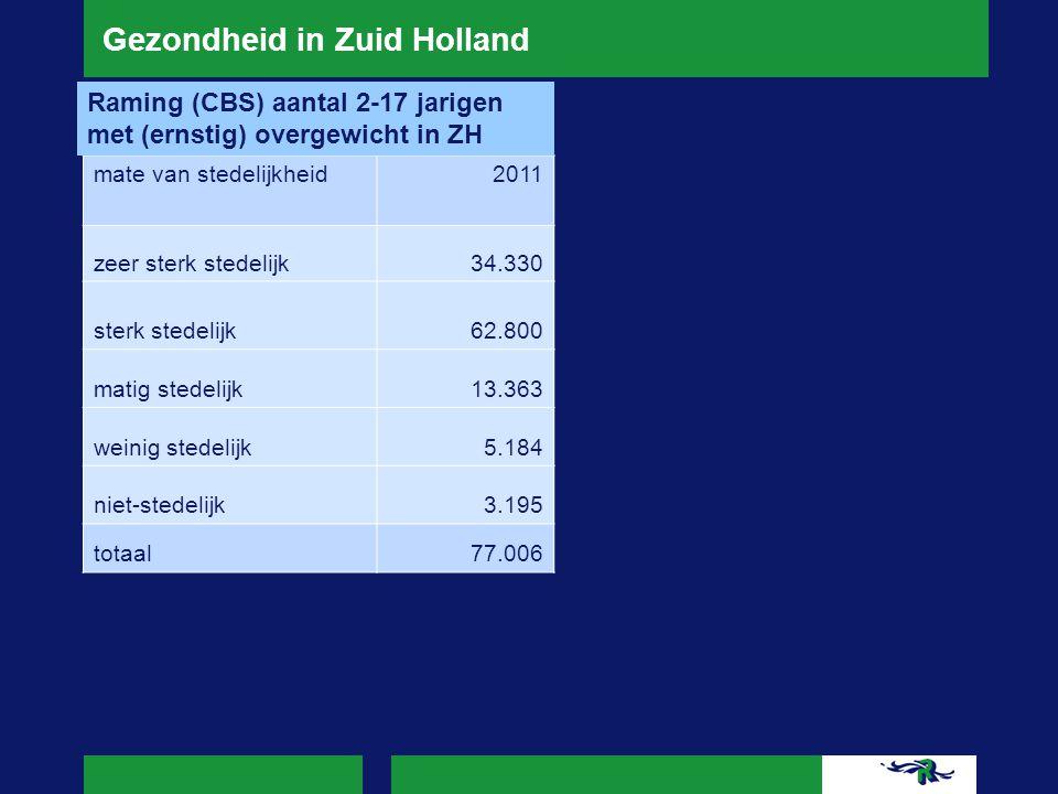 Gezondheid in Zuid Holland mate van stedelijkheid2011 zeer sterk stedelijk34.330 sterk stedelijk62.800 matig stedelijk13.363 weinig stedelijk5.184 nie