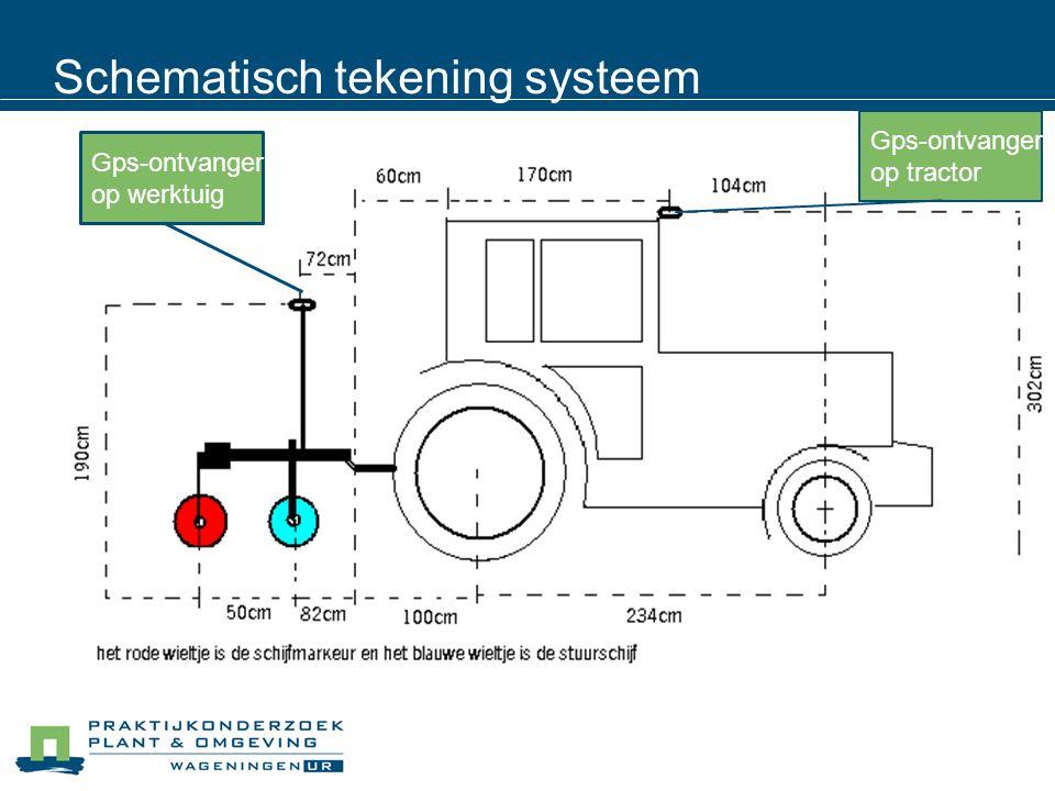 Schematisch tekening systeem Gps-ontvanger op werktuig Gps-ontvanger op tractor