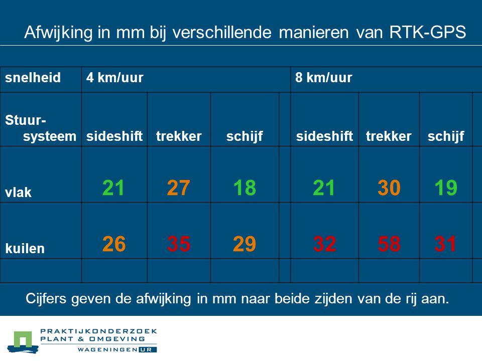 Afwijking in mm bij verschillende manieren van RTK-GPS snelheid4 km/uur8 km/uur Stuur- systeemsideshifttrekkerschijfsideshifttrekkerschijf vlak 212718