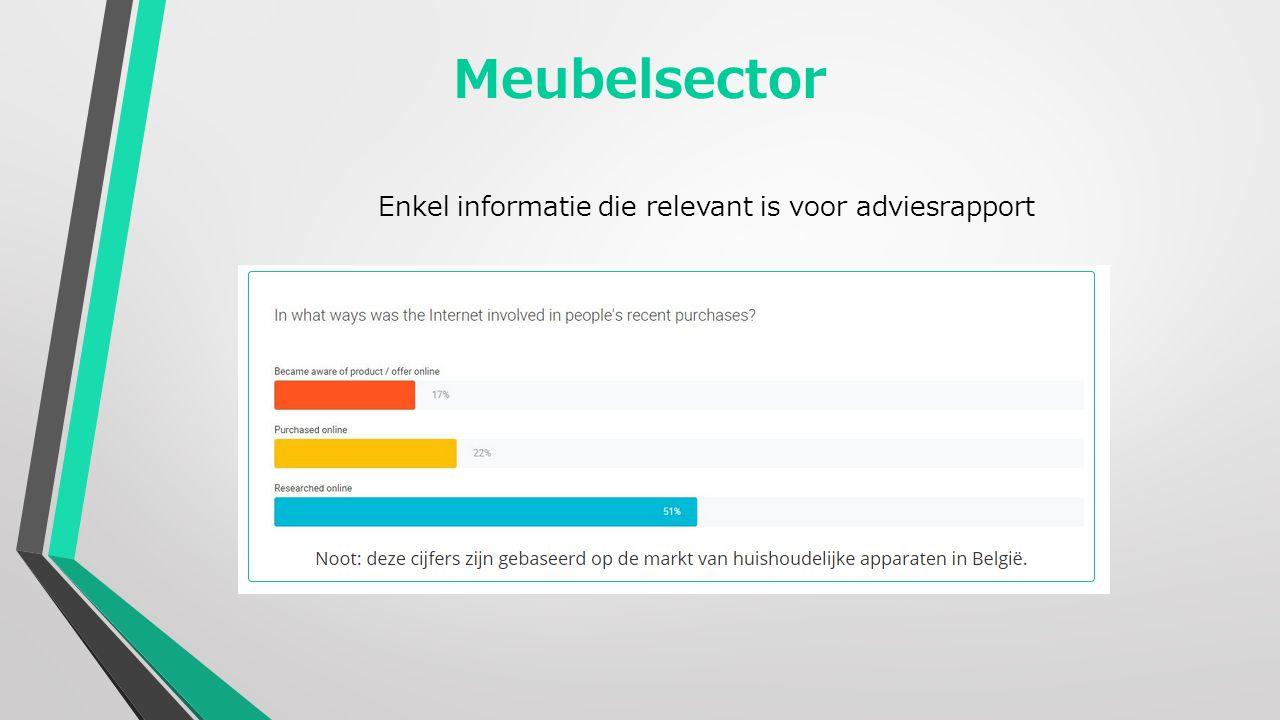 Meubelsector Enkel informatie die relevant is voor adviesrapport