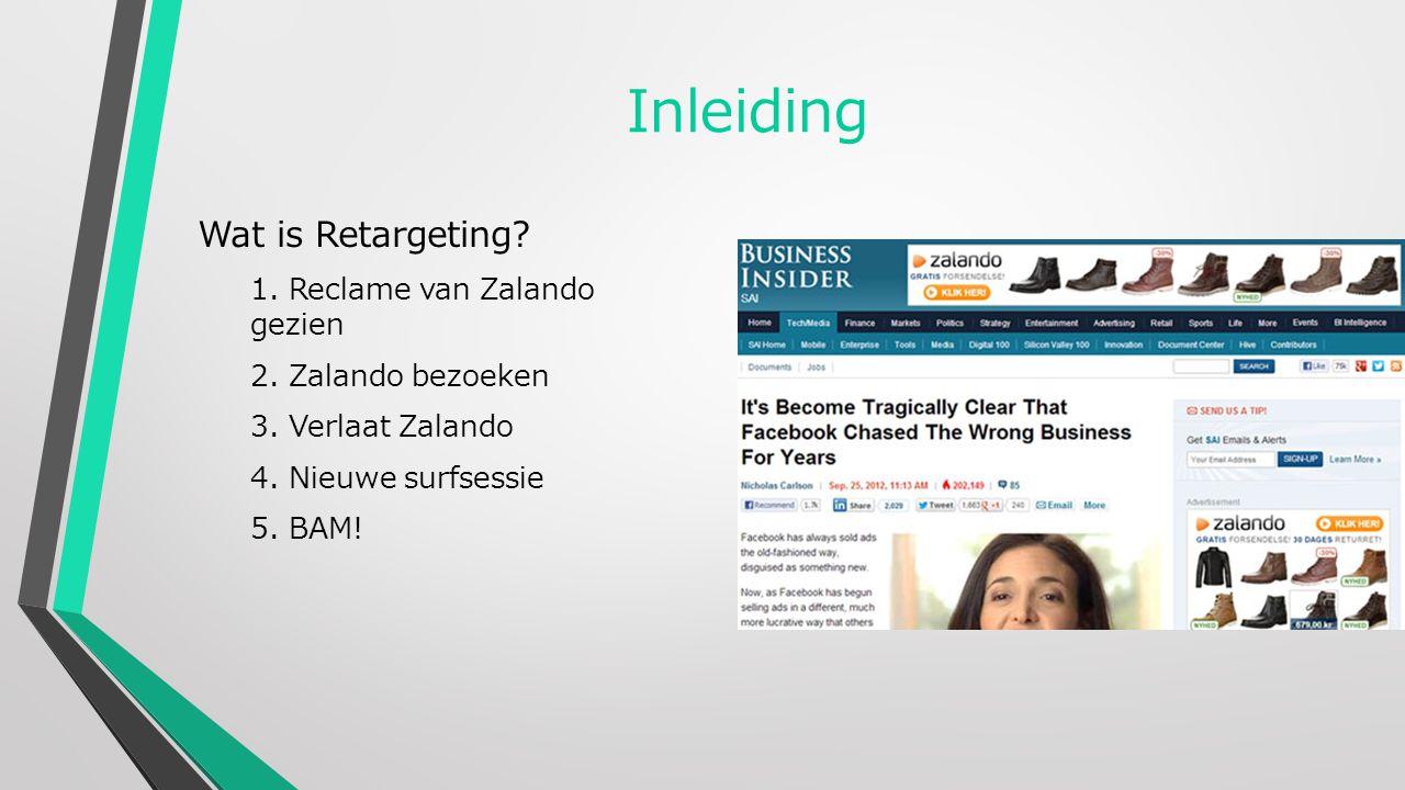 Inleiding Wat is Retargeting. 1. Reclame van Zalando gezien 2.